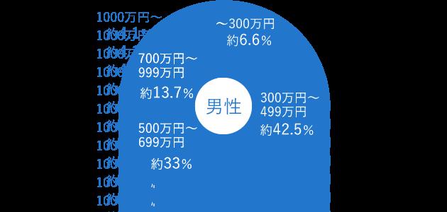 男性登録会員の年収データ